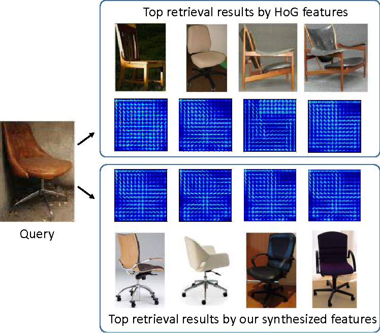 Figure 1 for 3D-Assisted Image Feature Synthesis for Novel Views of an Object