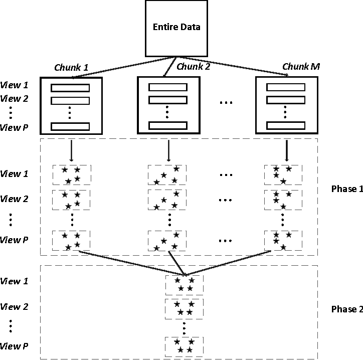 Figure 1 for Incremental Minimax Optimization based Fuzzy Clustering for Large Multi-view Data