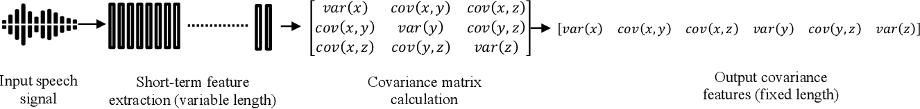 Figure 1 for Speaker Sincerity Detection based on Covariance Feature Vectors and Ensemble Methods