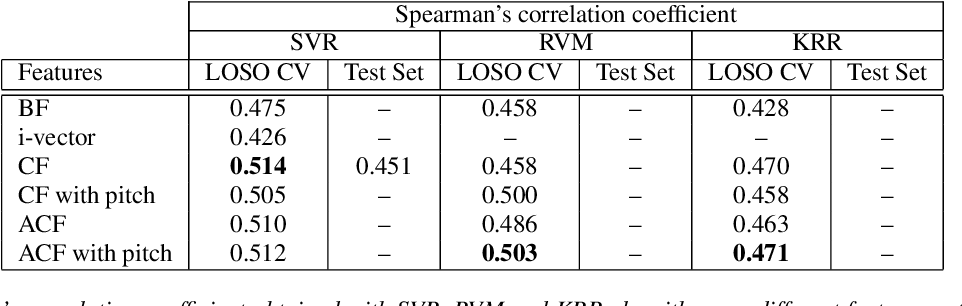 Figure 2 for Speaker Sincerity Detection based on Covariance Feature Vectors and Ensemble Methods