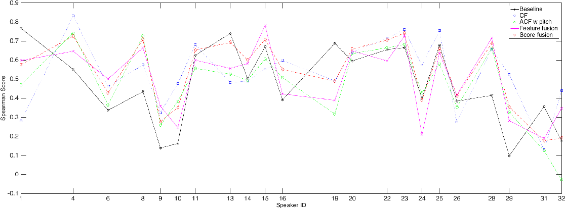 Figure 3 for Speaker Sincerity Detection based on Covariance Feature Vectors and Ensemble Methods