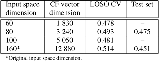 Figure 4 for Speaker Sincerity Detection based on Covariance Feature Vectors and Ensemble Methods