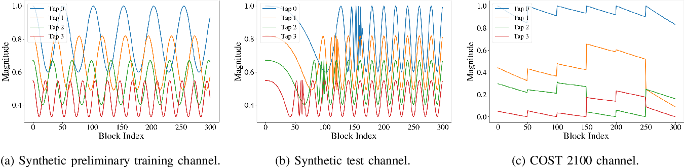 Figure 3 for Meta-ViterbiNet: Online Meta-Learned Viterbi Equalization for Non-Stationary Channels