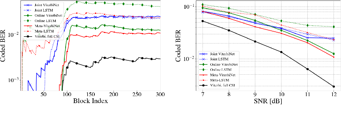 Figure 4 for Meta-ViterbiNet: Online Meta-Learned Viterbi Equalization for Non-Stationary Channels