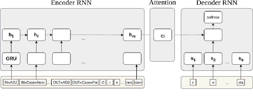 Figure 1 for Linguistically inspired morphological inflection with a sequence to sequence model