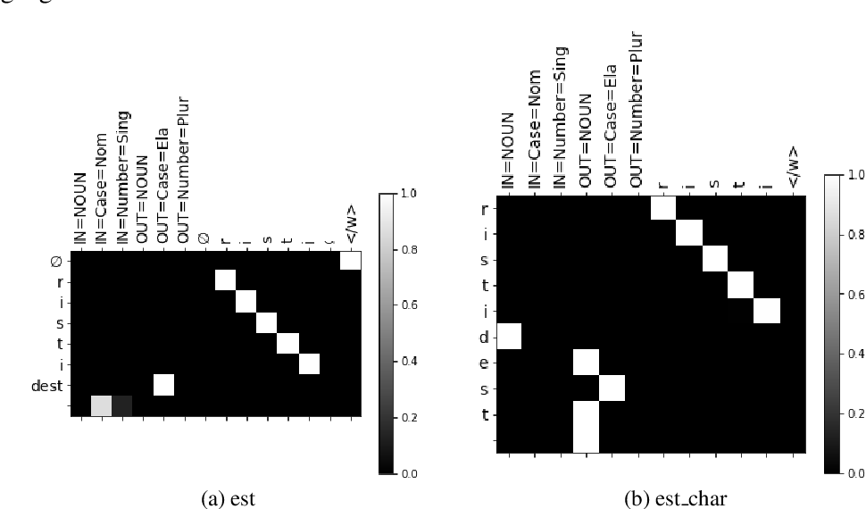 Figure 3 for Linguistically inspired morphological inflection with a sequence to sequence model
