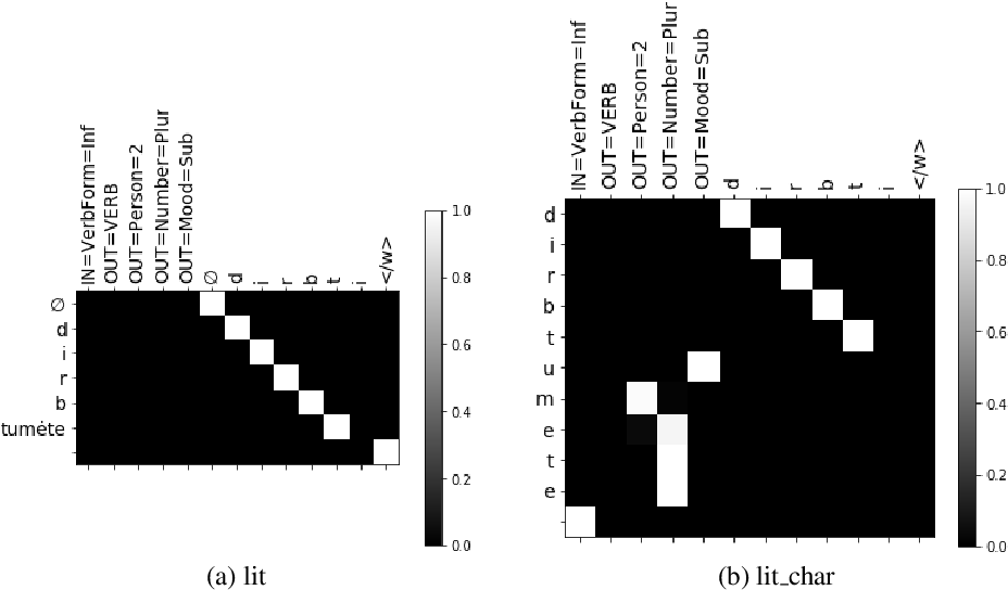 Figure 4 for Linguistically inspired morphological inflection with a sequence to sequence model