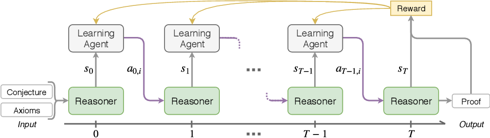 Figure 1 for A Deep Reinforcement Learning based Approach to Learning Transferable Proof Guidance Strategies