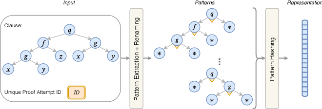 Figure 2 for A Deep Reinforcement Learning based Approach to Learning Transferable Proof Guidance Strategies