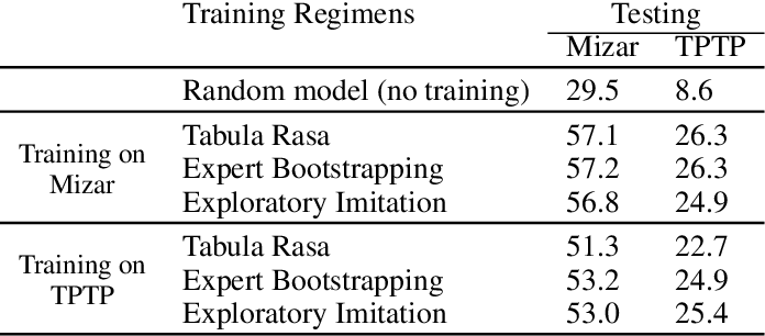 Figure 3 for A Deep Reinforcement Learning based Approach to Learning Transferable Proof Guidance Strategies