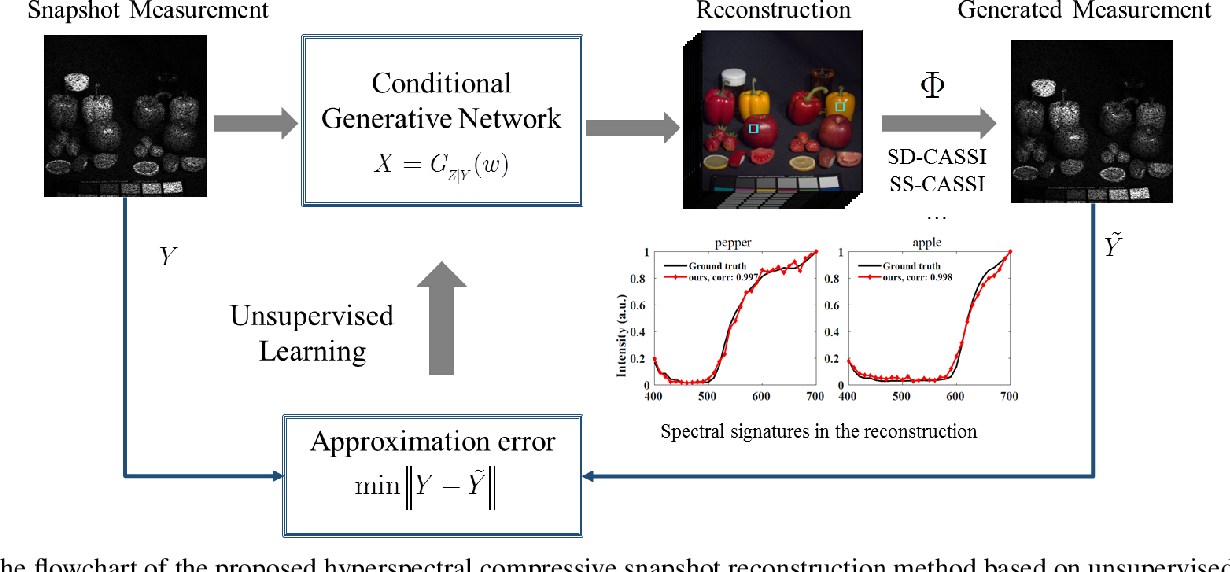 Figure 1 for Unsupervised Spatial-spectral Network Learning for Hyperspectral Compressive Snapshot Reconstruction