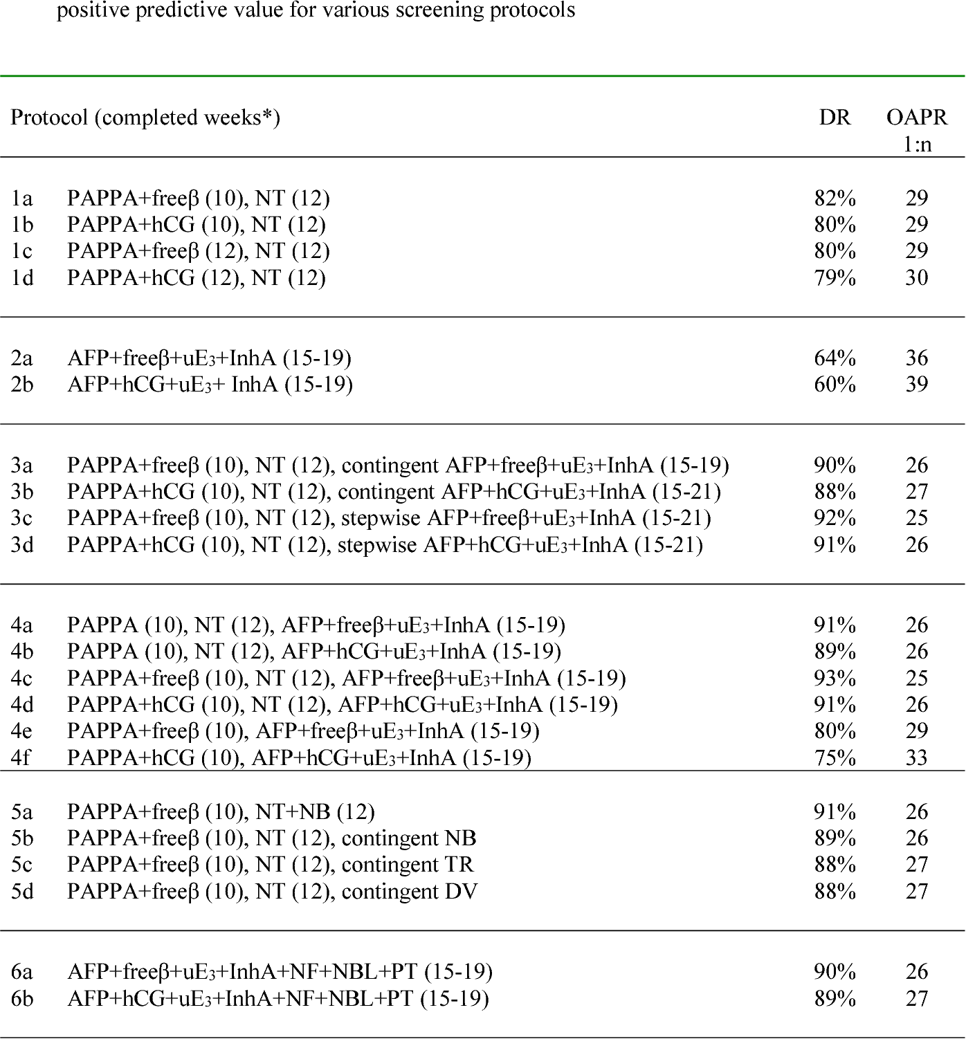 Table 1 from Position statement from the Aneuploidy