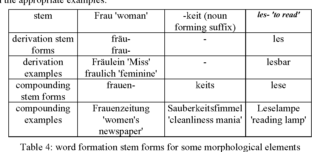 Word Formation In Computational Linguistics