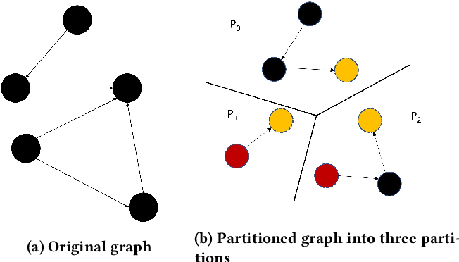 Figure 2 for DistGNN: Scalable Distributed Training for Large-Scale Graph Neural Networks