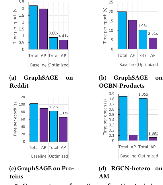 Figure 3 for DistGNN: Scalable Distributed Training for Large-Scale Graph Neural Networks