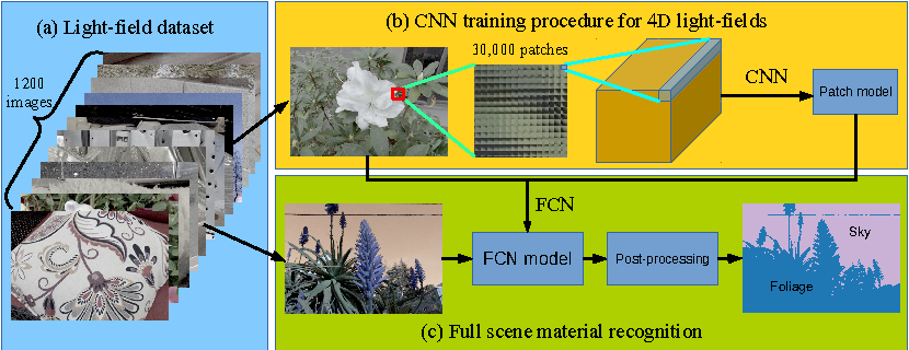 Figure 1 for A 4D Light-Field Dataset and CNN Architectures for Material Recognition