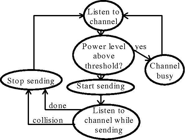 Figure 2 2 From Indoor Wireless Networks An Exploration Of Some Of