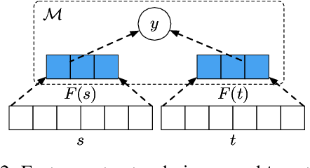 Figure 3 for Consistent Dialogue Generation with Self-supervised Feature Learning