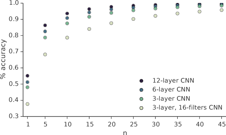 Figure 2 for Move Evaluation in Go Using Deep Convolutional Neural Networks