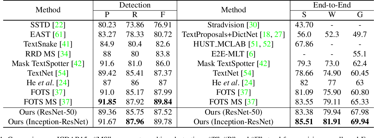 Figure 2 for Towards Unconstrained End-to-End Text Spotting