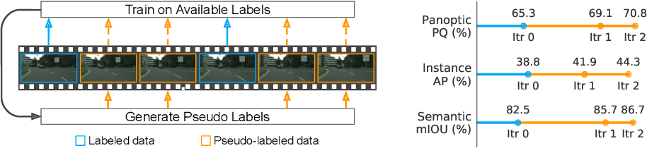 Figure 1 for Leveraging Semi-Supervised Learning in Video Sequences for Urban Scene Segmentation