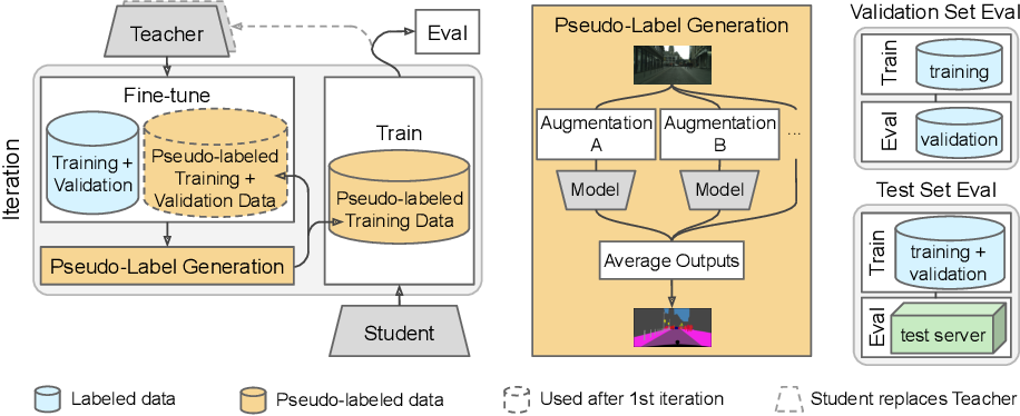 Figure 3 for Leveraging Semi-Supervised Learning in Video Sequences for Urban Scene Segmentation