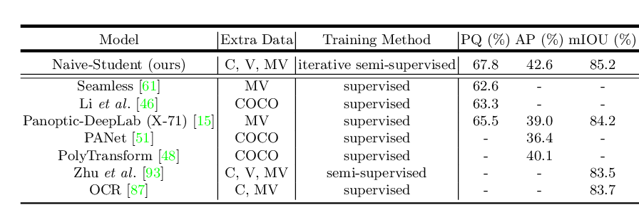 Figure 4 for Leveraging Semi-Supervised Learning in Video Sequences for Urban Scene Segmentation