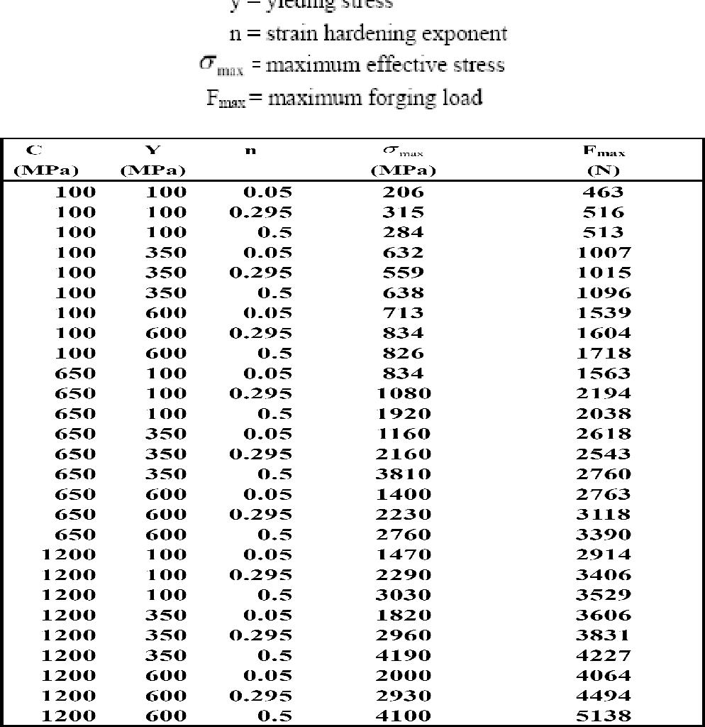 Notice of RetractionPredictions of maximum forging load and