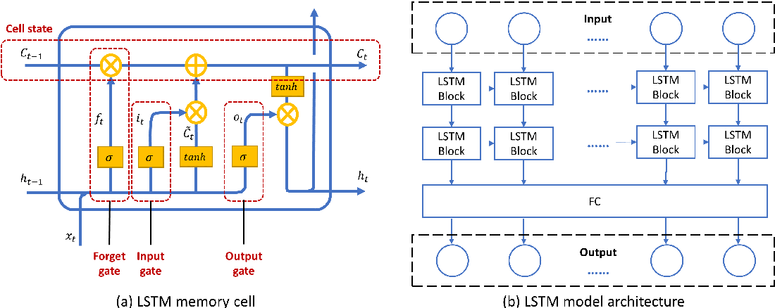 Figure 3 for Using Long Short-Term Memory (LSTM) and Internet of Things (IoT) for localized surface temperature forecasting in an urban environment