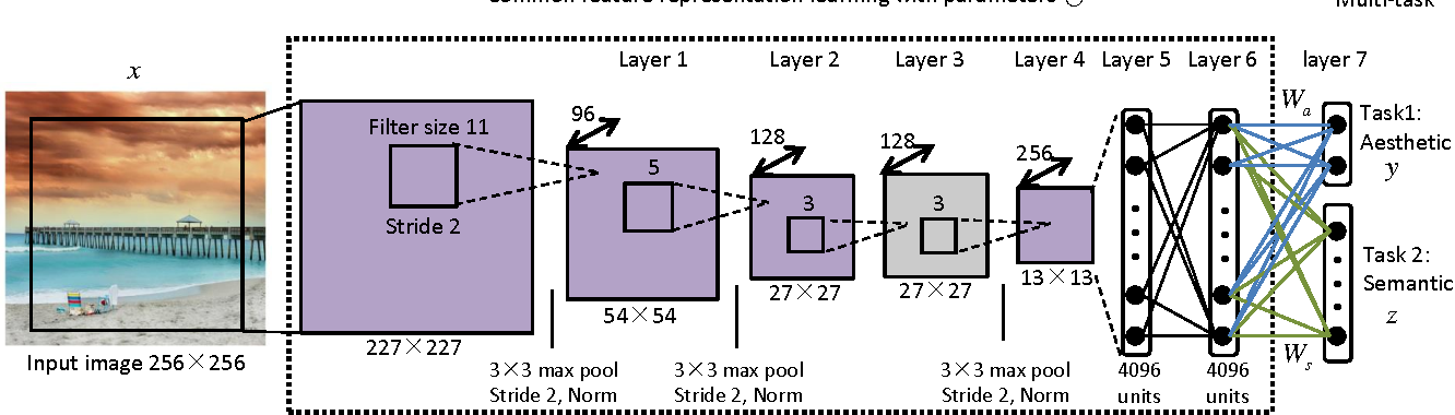 Figure 3 for Deep Aesthetic Quality Assessment with Semantic Information