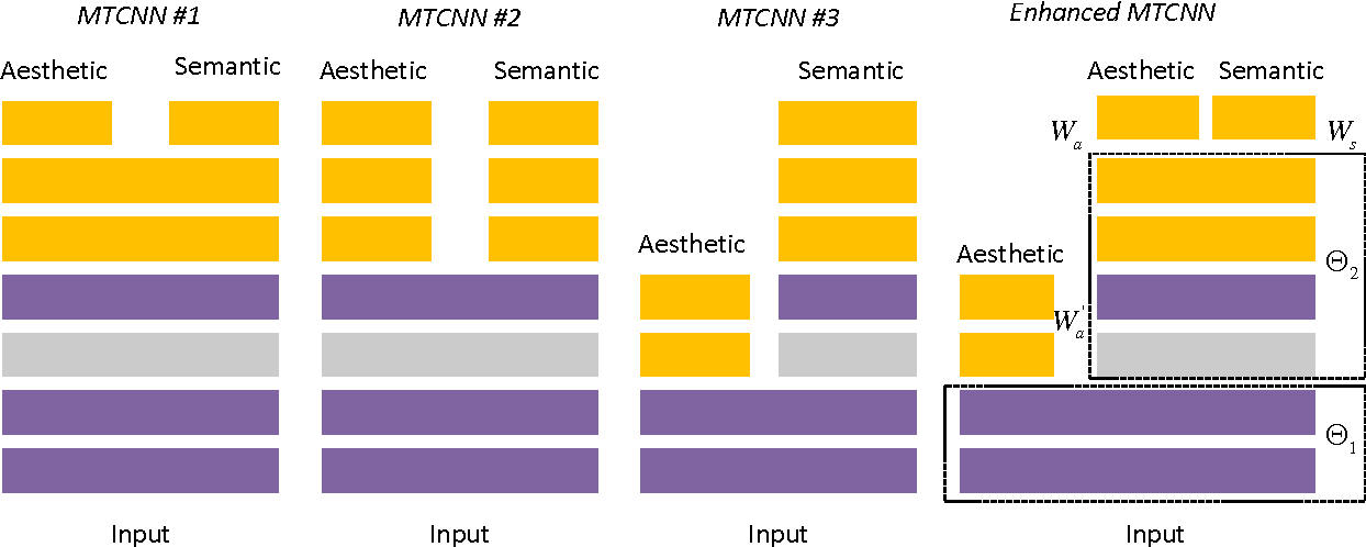 Figure 4 for Deep Aesthetic Quality Assessment with Semantic Information