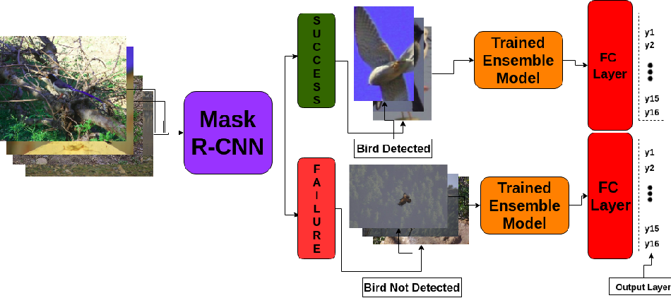 Figure 3 for Bird Species Classification using Transfer Learning with Multistage Training