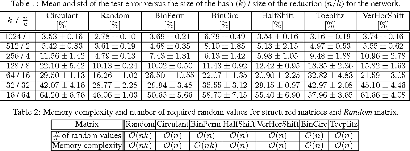 Figure 3 for Binary embeddings with structured hashed projections