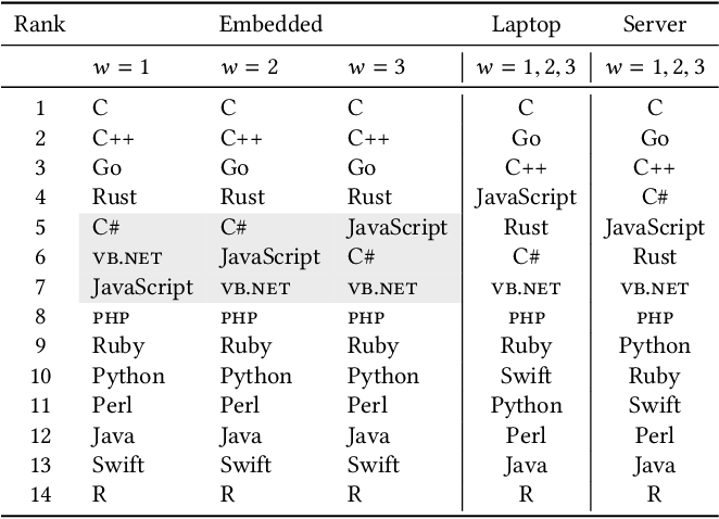Table 4 from What are Your Programming Language's Energy