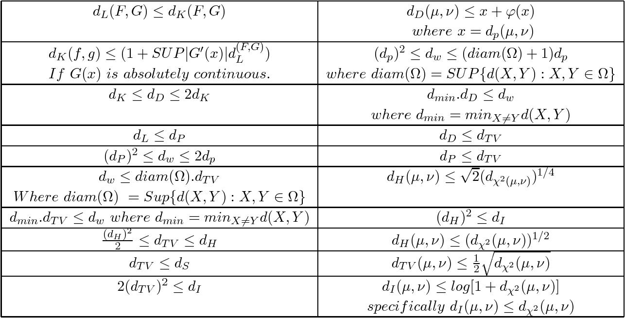 PDF] Probability Metrics and their Applications - Semantic