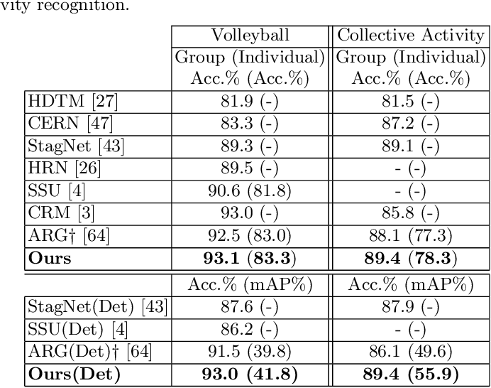 Figure 4 for Joint learning of Social Groups, Individuals Action and Sub-group Activities in Videos