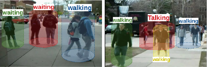 Figure 1 for Joint learning of Social Groups, Individuals Action and Sub-group Activities in Videos