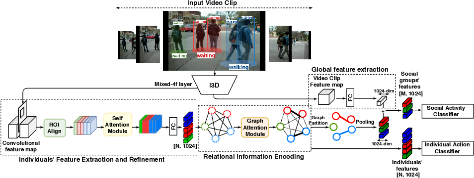Figure 3 for Joint learning of Social Groups, Individuals Action and Sub-group Activities in Videos