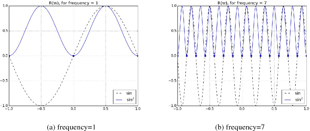 Figure 1 for On Periodic Functions as Regularizers for Quantization of Neural Networks