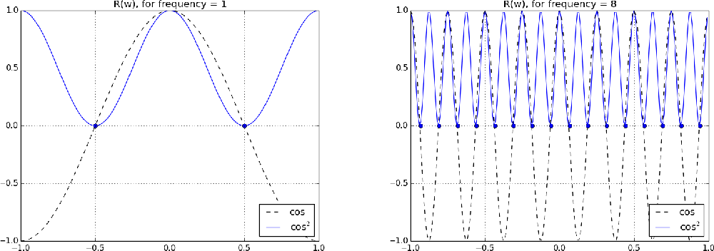 Figure 2 for On Periodic Functions as Regularizers for Quantization of Neural Networks