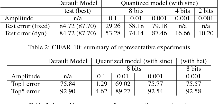 Figure 3 for On Periodic Functions as Regularizers for Quantization of Neural Networks