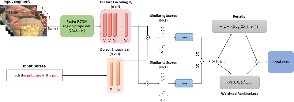 Figure 1 for Weakly-Supervised Video Object Grounding from Text by Loss Weighting and Object Interaction