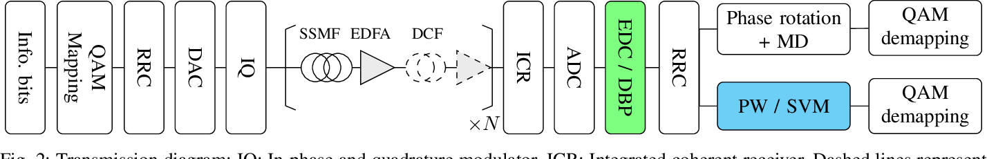 Figure 2 for A Machine Learning-Based Detection Technique for Optical Fiber Nonlinearity Mitigation