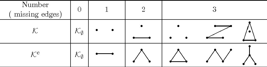 Figure 1 for Formulas for Counting the Sizes of Markov Equivalence Classes of Directed Acyclic Graphs