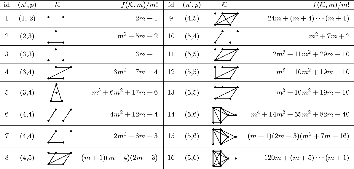 Figure 3 for Formulas for Counting the Sizes of Markov Equivalence Classes of Directed Acyclic Graphs