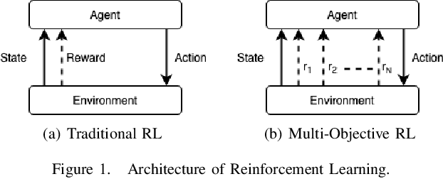 Figure 1 for Multi-objective Reinforcement Learning based approach for User-Centric Power Optimization in Smart Home Environments