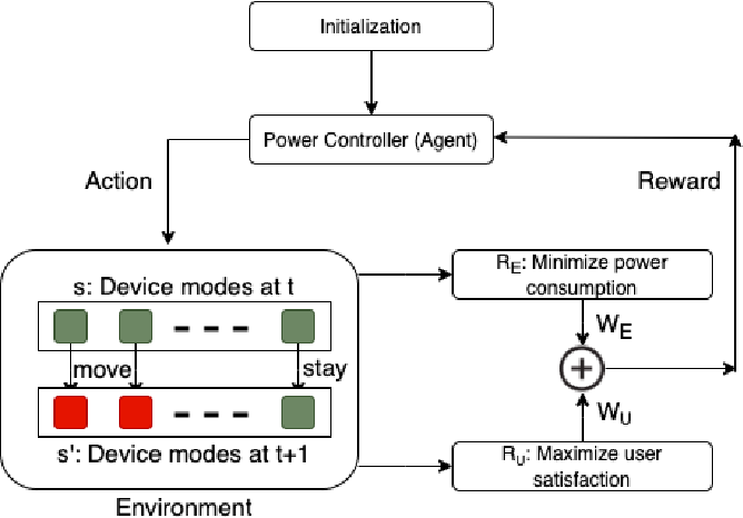 Figure 2 for Multi-objective Reinforcement Learning based approach for User-Centric Power Optimization in Smart Home Environments