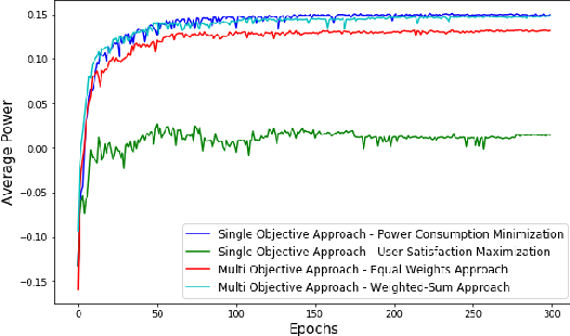 Figure 4 for Multi-objective Reinforcement Learning based approach for User-Centric Power Optimization in Smart Home Environments