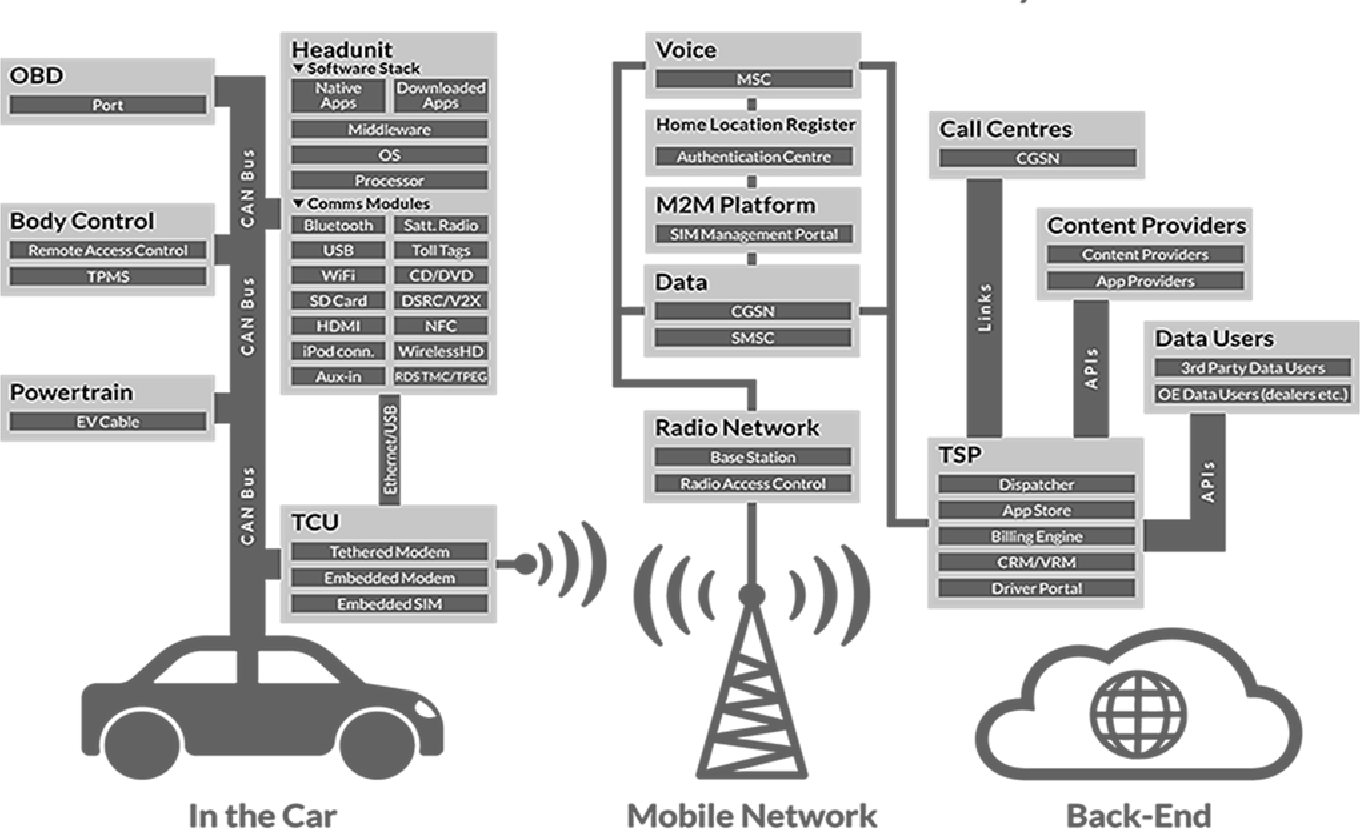 Smart Vehicles Automotive Cyber Security Software Safety Applied Data Standards Figure 1