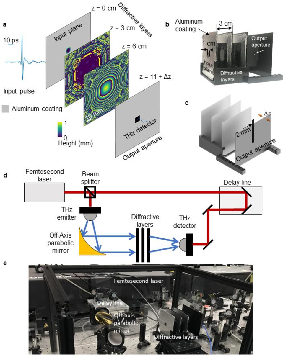 Figure 1 for Design of Task-Specific Optical Systems Using Broadband Diffractive Neural Networks